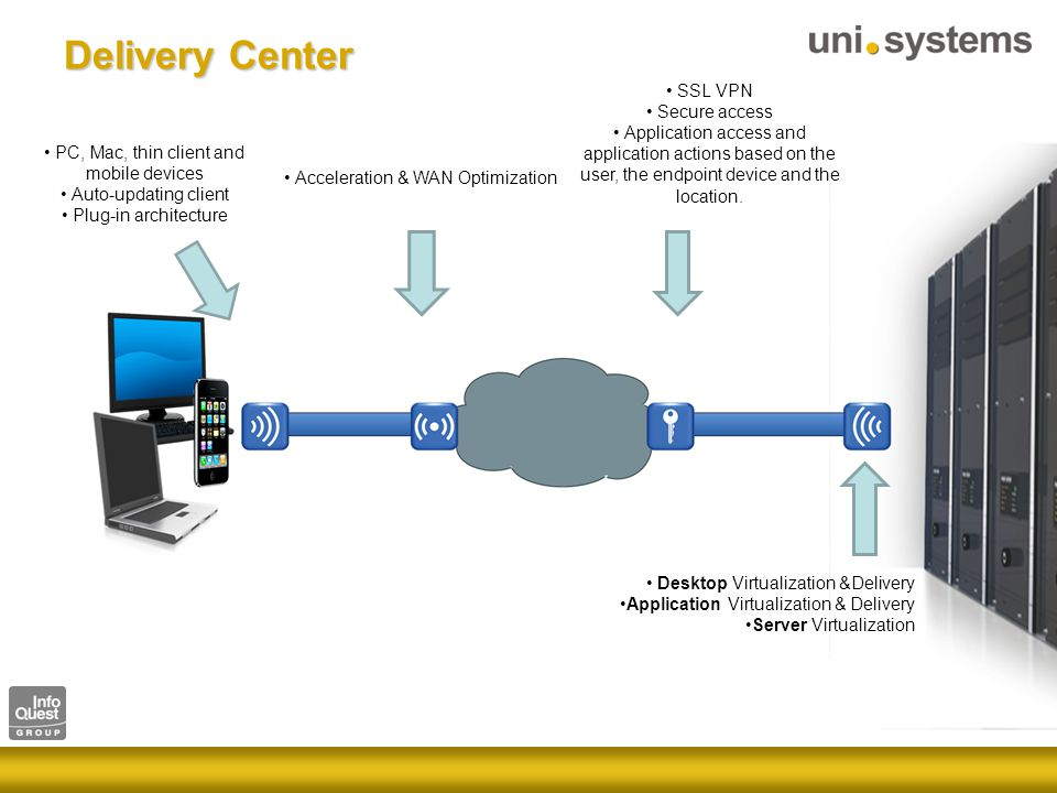 Delivery Center PC, Mac, thin client and mobile devices Auto-updating client Plug-in architecture Acceleration & WAN Optimization SSL VPN Secure access Application access and application actions based on the user, the endpoint device and the location.