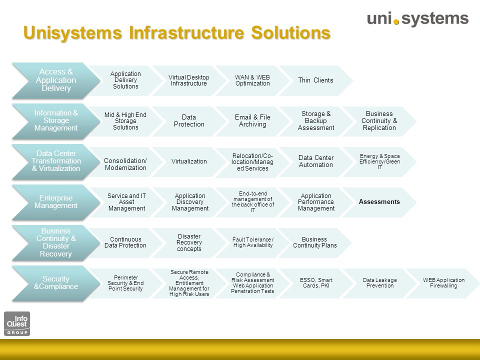 Unisystems Infrastructure Solutions Access & Application Delivery Application Delivery Solutions Virtual Desktop Infrastructure WAN & WEB Optimization Thin Clients Information & Storage Management Mid & High End Storage Solutions Data Protection Email & File Archiving Storage & Backup Assessment Business Continuity & Replication Data Center Transformation & Virtualization Consolidation/ Modernization Virtualization Relocation/Co- location/Manag ed Services Data Center Automation Energy & Space Efficiency/Green IT Enterprise Management Application Discovery Management Service and IT Asset Management End-to-end management of the back office of IT Application Performance Management Assessments Business Continuity & Disaster Recovery Continuous Data Protection Disaster Recovery concepts Fault Tolerance / High Availability Business Continuity Plans Security &Compliance Perimeter Security & End Point Security Secure Remote Access, Entitlement Management for High Risk Users Compliance & Risk Assessment Web Application Penetration Tests ESSO, Smart Cards, PKI Data Leakage Prevention WEB Application Firewalling