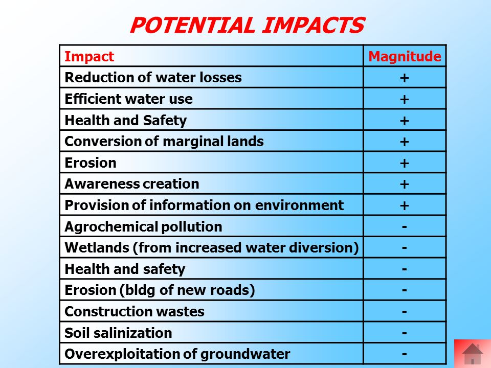 POTENTIAL IMPACTS ImpactMagnitude Reduction of water losses+ Efficient water use+ Health and Safety+ Conversion of marginal lands+ Erosion+ Awareness creation+ Provision of information on environment+ Agrochemical pollution- Wetlands (from increased water diversion)- Health and safety- Erosion (bldg of new roads)- Construction wastes- Soil salinization- Overexploitation of groundwater-