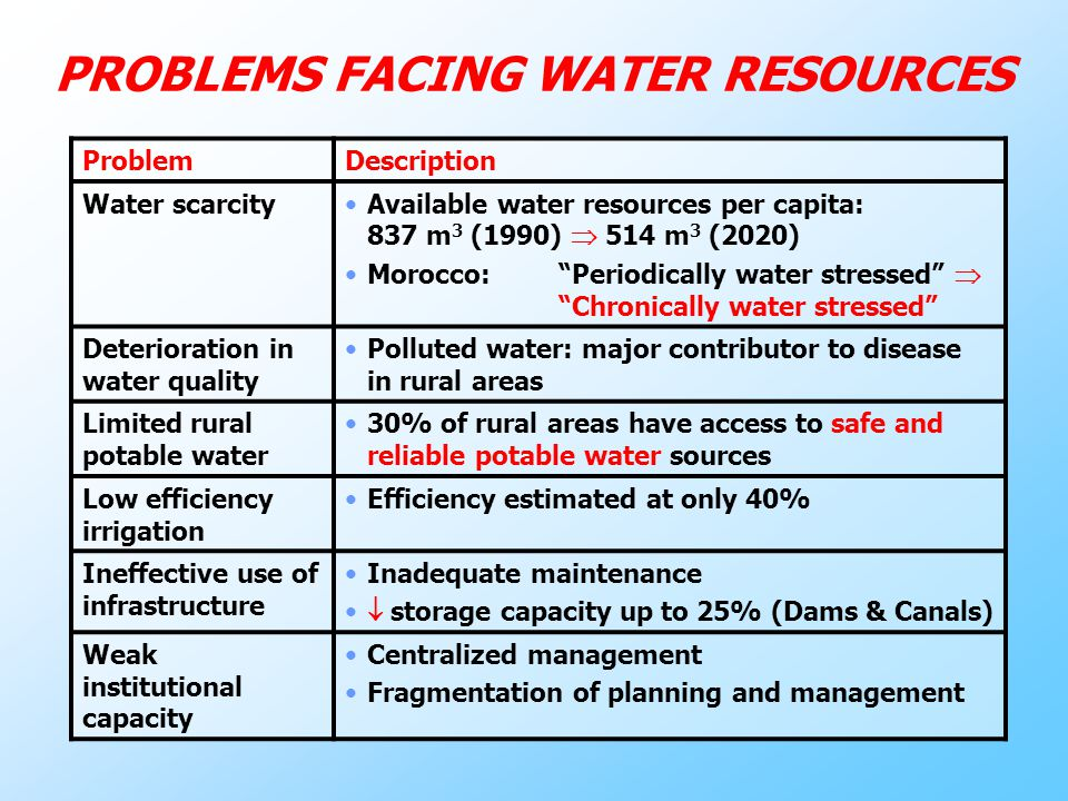 PROBLEMS FACING WATER RESOURCES ProblemDescription Water scarcityAvailable water resources per capita: 837 m 3 (1990)  514 m 3 (2020) Morocco: Periodically water stressed  Chronically water stressed Deterioration in water quality Polluted water: major contributor to disease in rural areas Limited rural potable water 30% of rural areas have access to safe and reliable potable water sources Low efficiency irrigation Efficiency estimated at only 40% Ineffective use of infrastructure Inadequate maintenance  storage capacity up to 25% (Dams & Canals) Weak institutional capacity Centralized management Fragmentation of planning and management