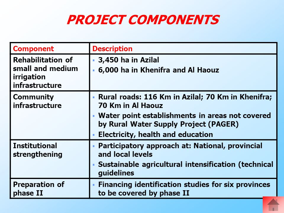 PROJECT COMPONENTS ComponentDescription Rehabilitation of small and medium irrigation infrastructure  3,450 ha in Azilal  6,000 ha in Khenifra and Al Haouz Community infrastructure  Rural roads: 116 Km in Azilal; 70 Km in Khenifra; 70 Km in Al Haouz  Water point establishments in areas not covered by Rural Water Supply Project (PAGER)  Electricity, health and education Institutional strengthening  Participatory approach at: National, provincial and local levels  Sustainable agricultural intensification (technical guidelines Preparation of phase II  Financing identification studies for six provinces to be covered by phase II