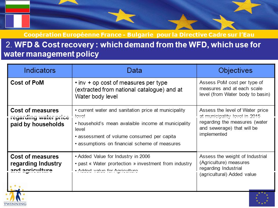 Coopération Européenne France - Bulgarie pour la Directive Cadre sur l'Eau IndicatorsDataObjectives Cost of PoM inv + op cost of measures per type (extracted from national catalogue) and at Water body level Assess PoM cost per type of measures and at each scale level (from Water body to basin) Cost of measures regarding water price paid by households current water and sanitation price at municipality level household's mean avalaible income at municipality level assessment of volume consumed per capita assumptions on financial scheme of measures Assess the level of Water price at municipality level in 2015 regarding the measures (water and sewerage) that will be implemented Cost of measures regarding Industry and agriculture Added Value for Industry in 2006 past « Water prortection » investment from industry Added value for Agriculture Assess the weight of Industrial (Agriculture) measures regarding Industrial (agricultural) Added value 2.