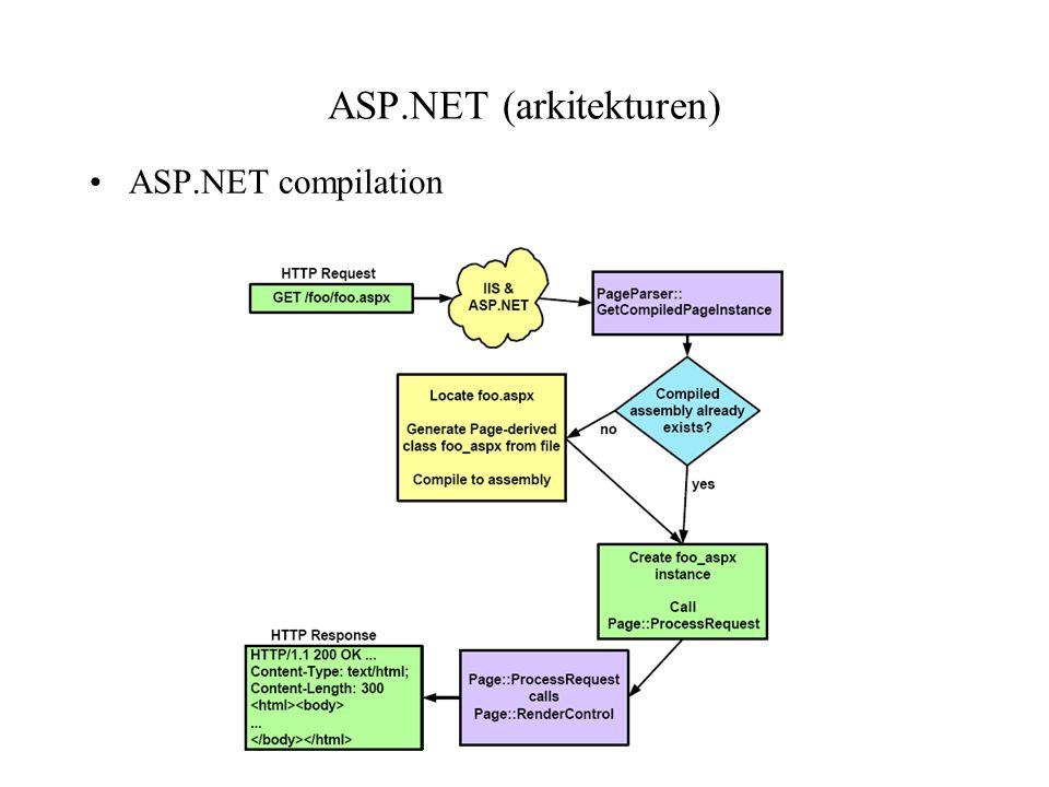 ASP.NET compilation