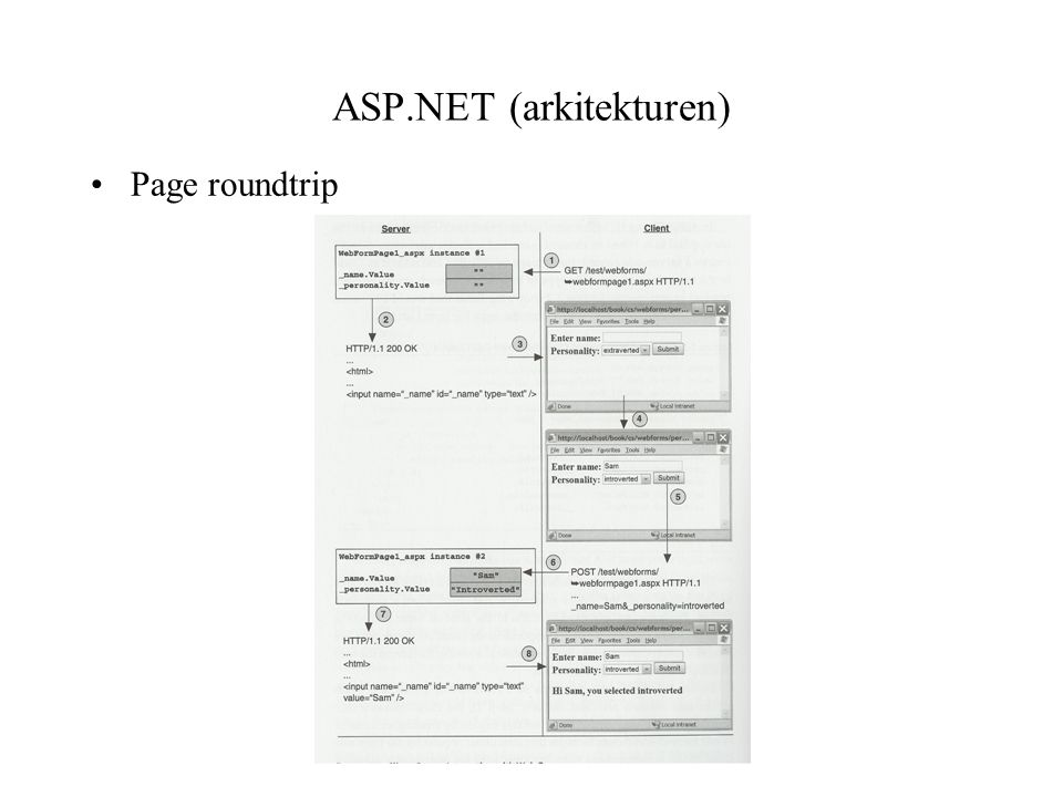 ASP.NET (arkitekturen) Page roundtrip