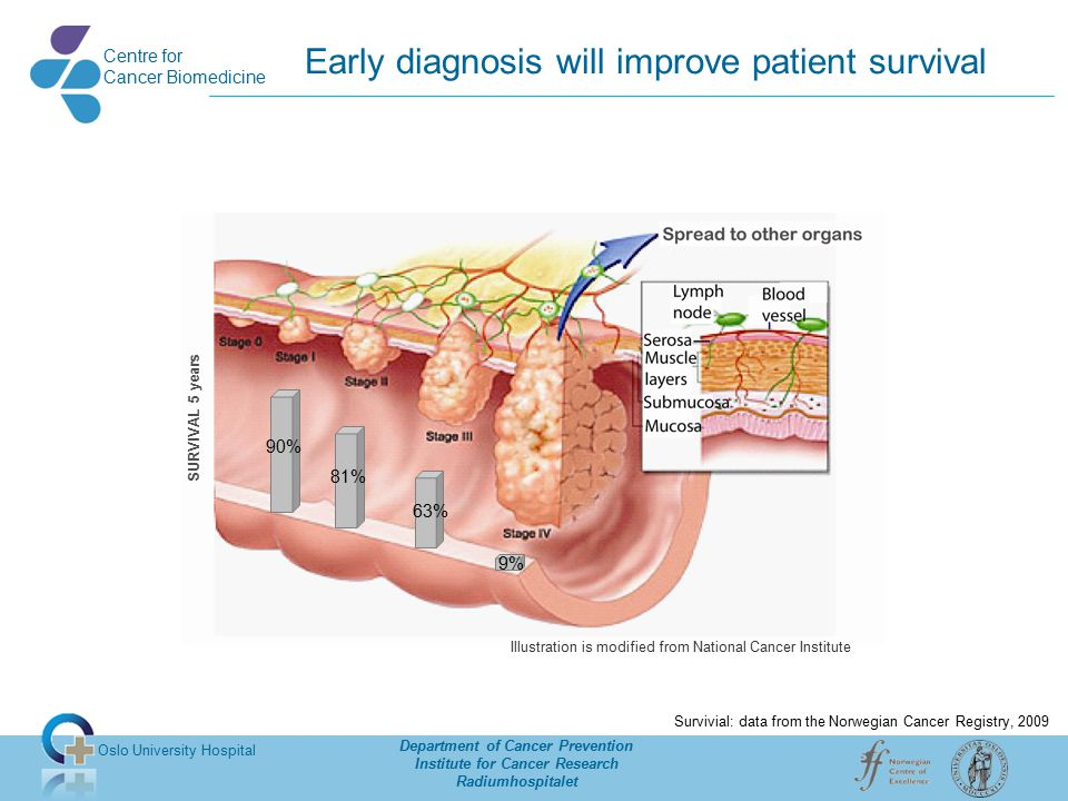 Oslo University Hospital Department of Cancer Prevention Institute for Cancer Research Radiumhospitalet Centre for Cancer Biomedicine Window of opportunity for diagnostics Normal mucosa Carcinoma Intermed.