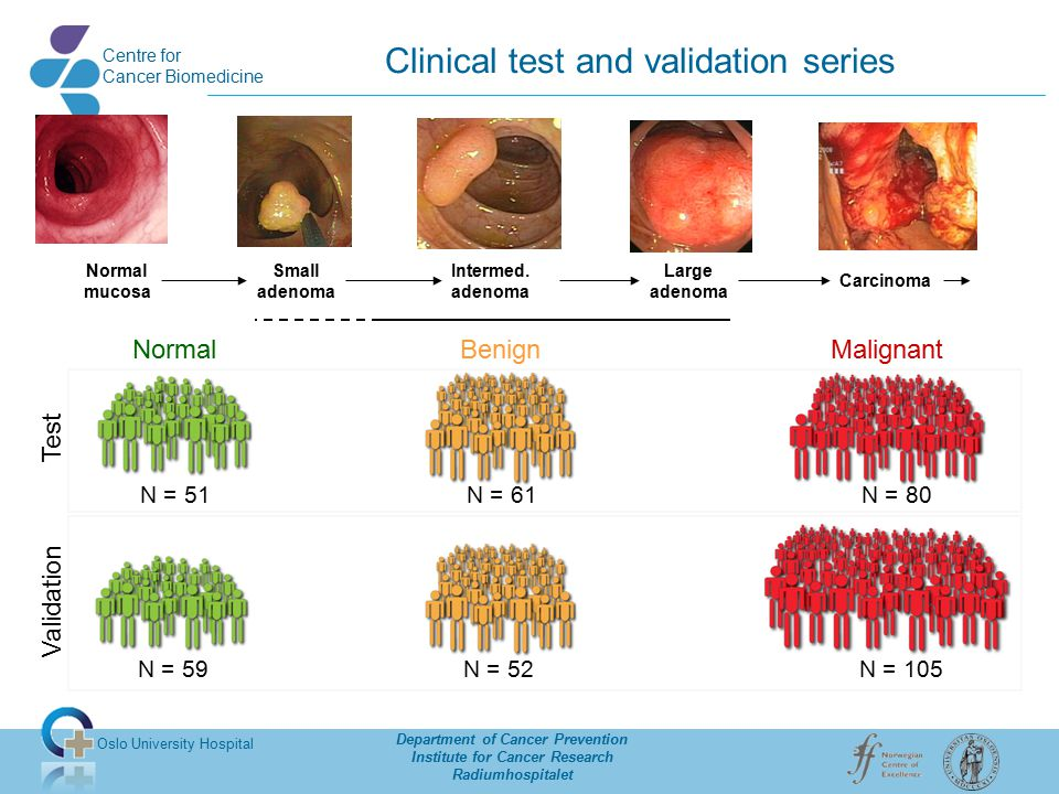 Oslo University Hospital Department of Cancer Prevention Institute for Cancer Research Radiumhospitalet Centre for Cancer Biomedicine Biomarker performance Sensitivity Adenoma (n=111) Carcinoma (n=179) Spesificity Normal mucosa n=110 93% 94% 98%