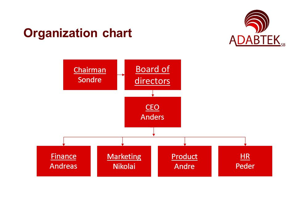 Organization chart Chairman Sondre Board of directors CEO Anders Finance Andreas Marketing Nikolai Product Andre HR Peder