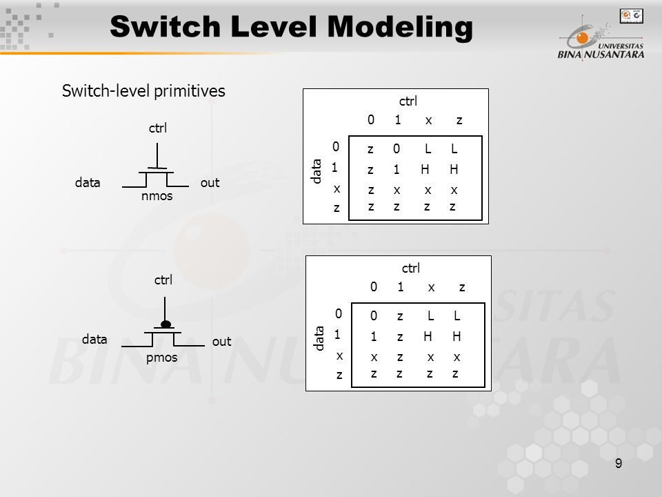 9 Switch Level Modeling nmos data ctrl out pmos data ctrl out data 0 1 x z 0 1 x z z 0 L L z 1 H H z x x x z z ctrl data 0 1 x z 0 1 x z 0 z L L 1 z H H x z x x z z ctrl Switch-level primitives