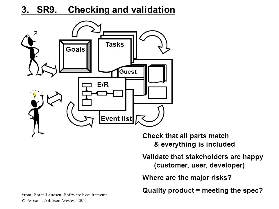 3. SR9. Checking and validation Guest Event list Goals Tasks E/R Check that all parts match & everything is included Validate that stakeholders are ha