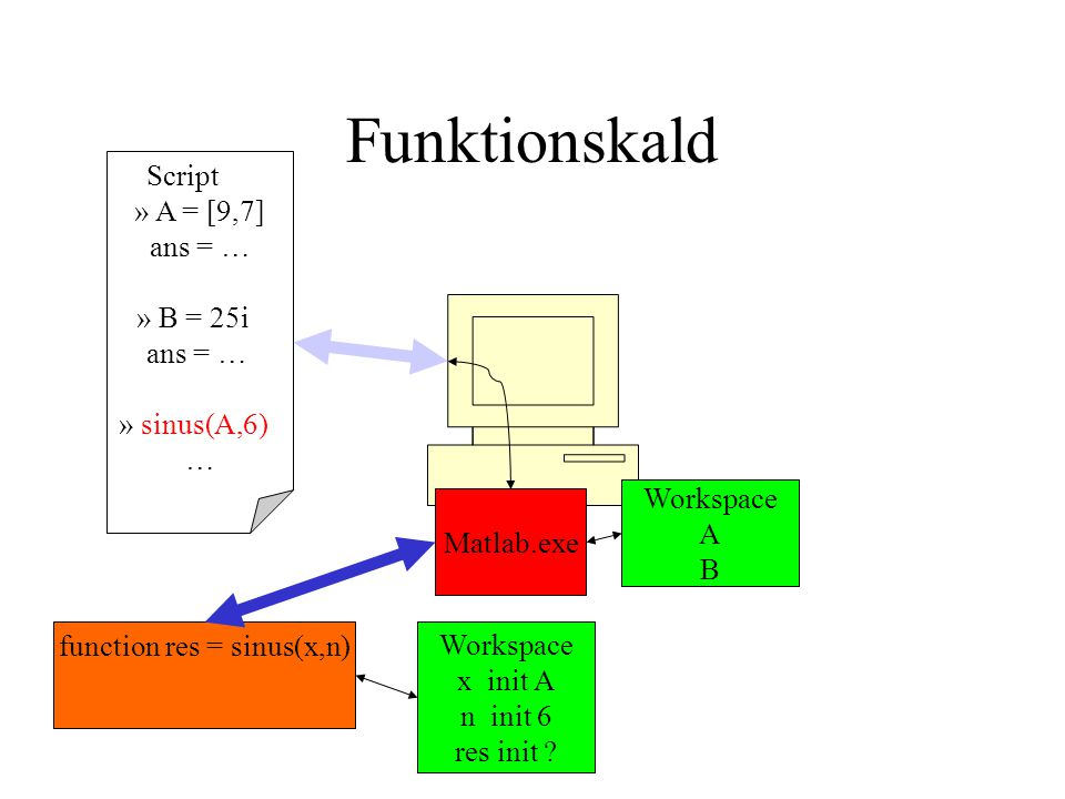 Funktionskald Script » A = [9,7] ans = … » B = 25i ans = … » sinus(A,6) … Matlab.exe Workspace A B function res = sinus(x,n) Workspace x init A n init 6 res init ?