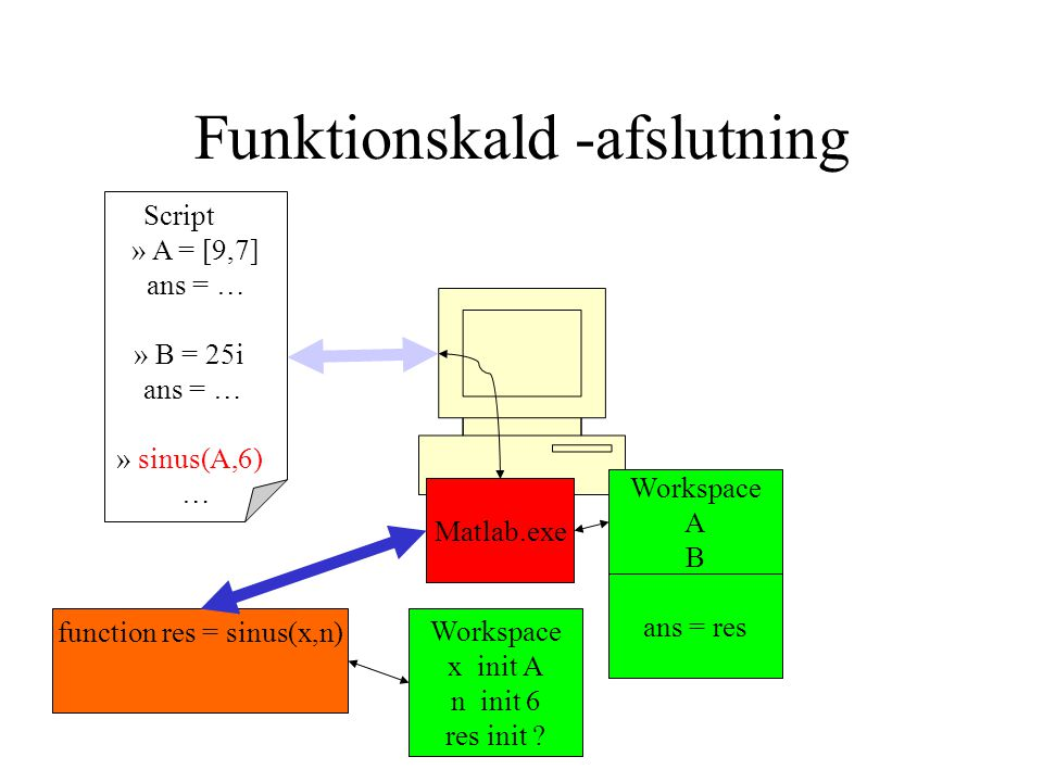 Funktionskald -afslutning Script » A = [9,7] ans = … » B = 25i ans = … » sinus(A,6) … Matlab.exe Workspace A B function res = sinus(x,n) Workspace x init A n init 6 res init .