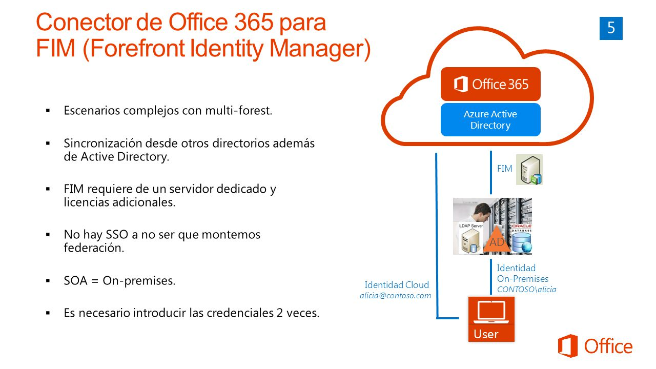 AD FIM Azure Active Directory User Identidad On-Premises CONTOSO\alicia Identidad Cloud alicia@contoso.com