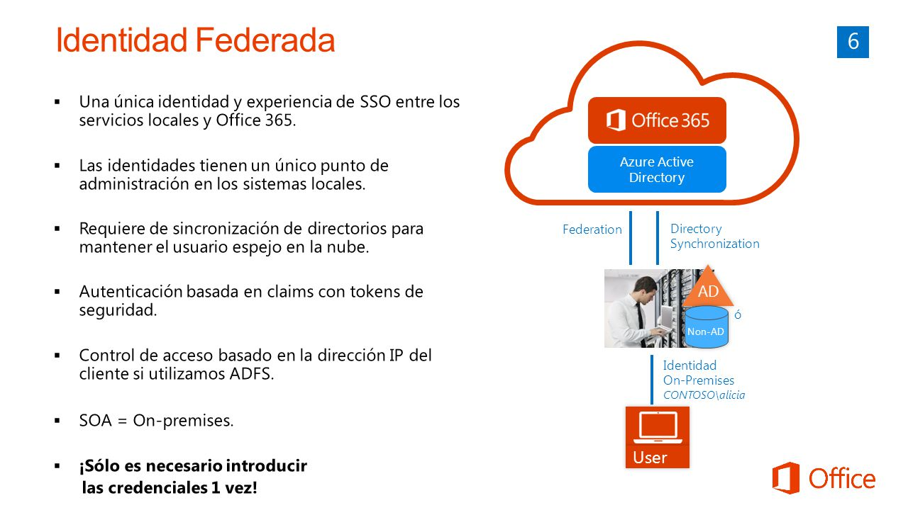 Azure Active Directory User Federation AD Non-AD Directory Synchronization ó Identidad On-Premises CONTOSO\alicia