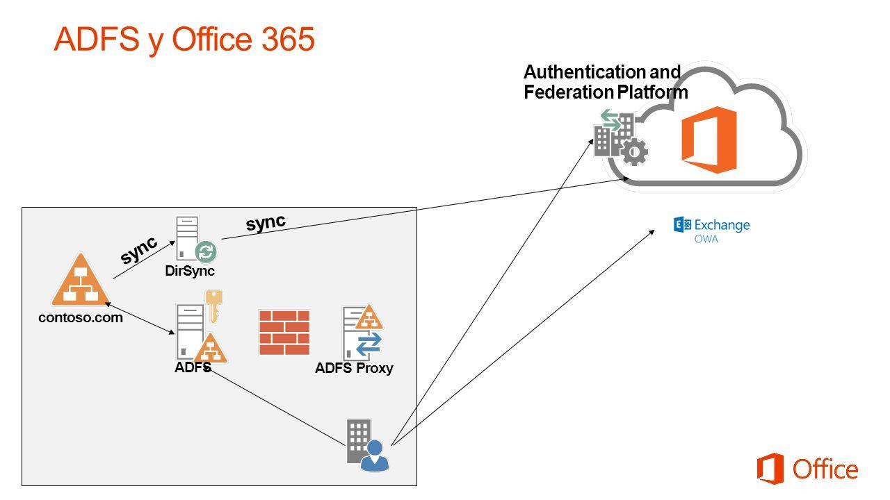 contoso.com sync Authentication and Federation Platform DirSync ADFS ADFS Proxy