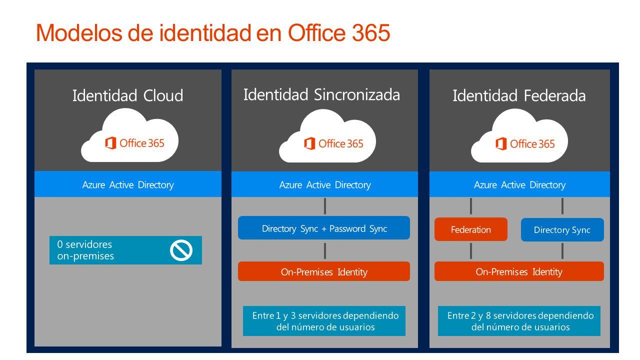 Identidad Cloud Identidad Sincronizada Identidad Federada