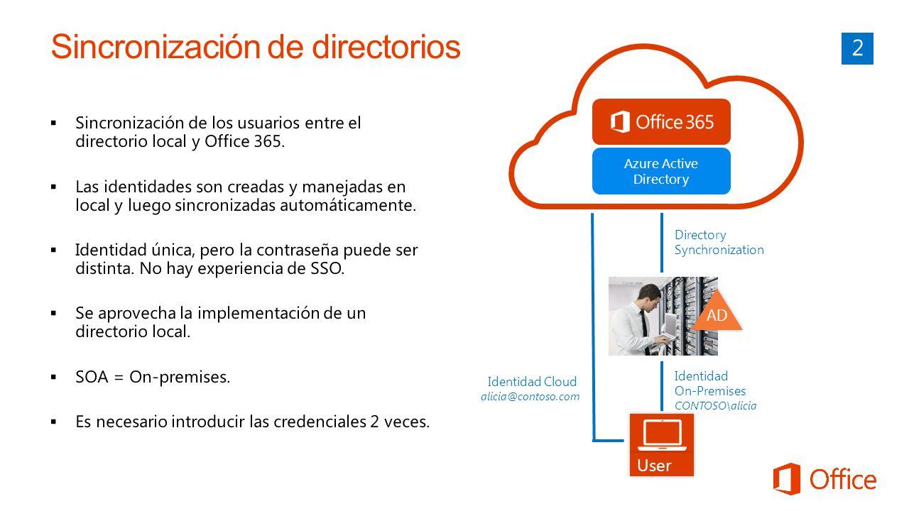 Azure Active Directory User Identidad On-Premises CONTOSO\alicia Directory Synchronization Identidad Cloud alicia@contoso.com AD