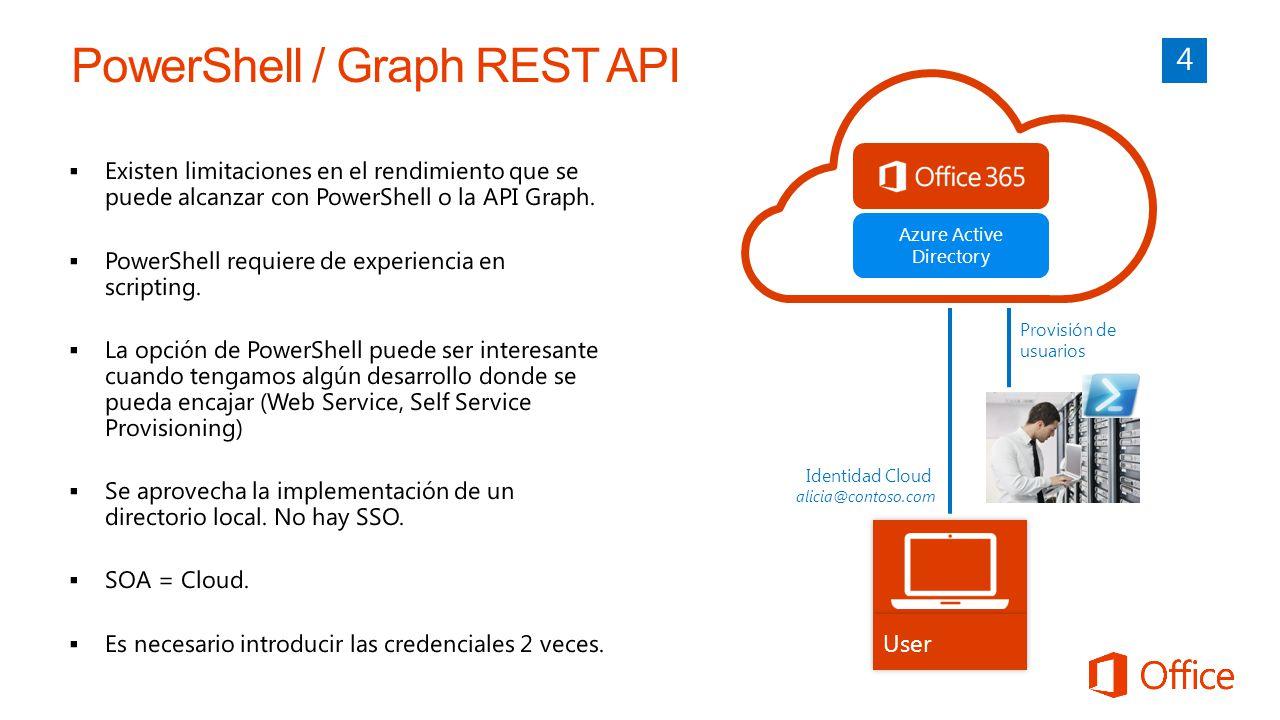 Azure Active Directory User Identidad Cloud alicia@contoso.com Provisión de usuarios