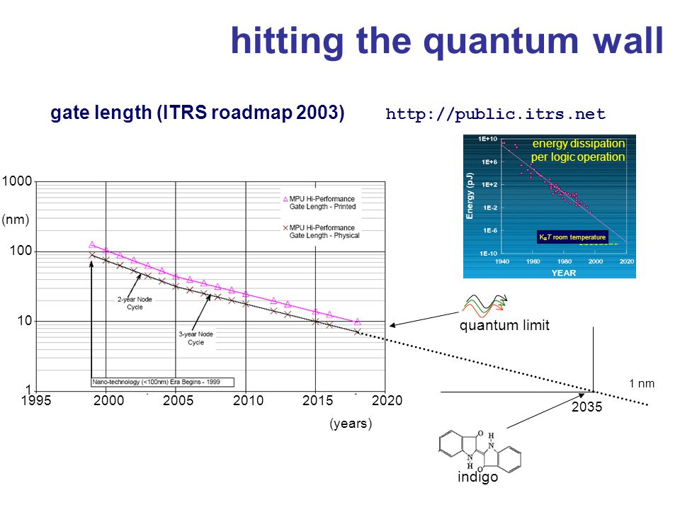hitting the quantum wall energy dissipation per logic operation K B T room temperature gate length (ITRS roadmap 2003) http://public.itrs.net quantum