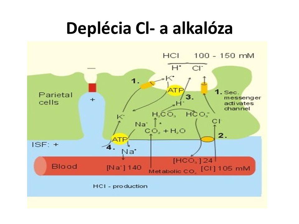 Deplécia Cl- a alkalóza