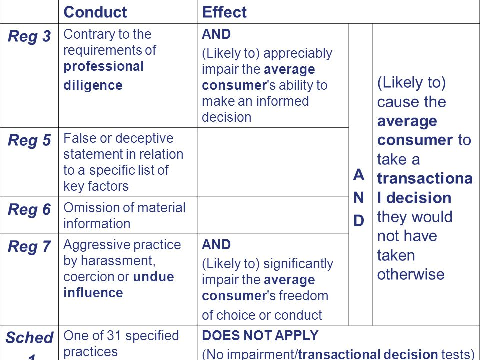 ConductEffect Reg 3 Contrary to the requirements of professional diligence AND (Likely to) appreciably impair the average consumer s ability to make an informed decision ANDAND (Likely to) cause the average consumer to take a transactiona l decision they would not have taken otherwise Reg 5 False or deceptive statement in relation to a specific list of key factors Reg 6 Omission of material information Reg 7 Aggressive practice by harassment, coercion or undue influence AND (Likely to) significantly impair the average consumer s freedom of choice or conduct Sched 1 One of 31 specified practices DOES NOT APPLY (No impairment/transactional decision tests)