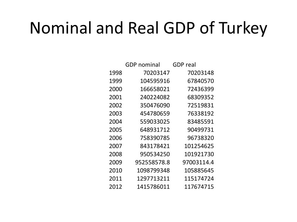 Nominal and Real GDP of Turkey
