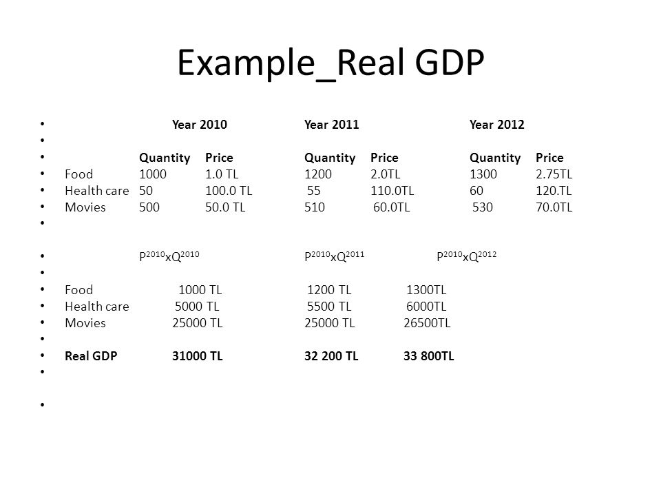Example_Real GDP Year 2010Year 2011Year 2012 Quantity PriceQuantity PriceQuantity Price Food10001.0 TL1200 2.0TL13002.75TL Health care50100.0 TL 55110.0TL 60120.TL Movies50050.0 TL510 60.0TL 53070.0TL P 2010 xQ 2010 P 2010 xQ 2011 P 2010 xQ 2012 Food 1000 TL 1200 TL 1300TL Health care 5000 TL 5500 TL 6000TL Movies25000 TL25000 TL26500TL Real GDP31000 TL 32 200 TL33 800TL