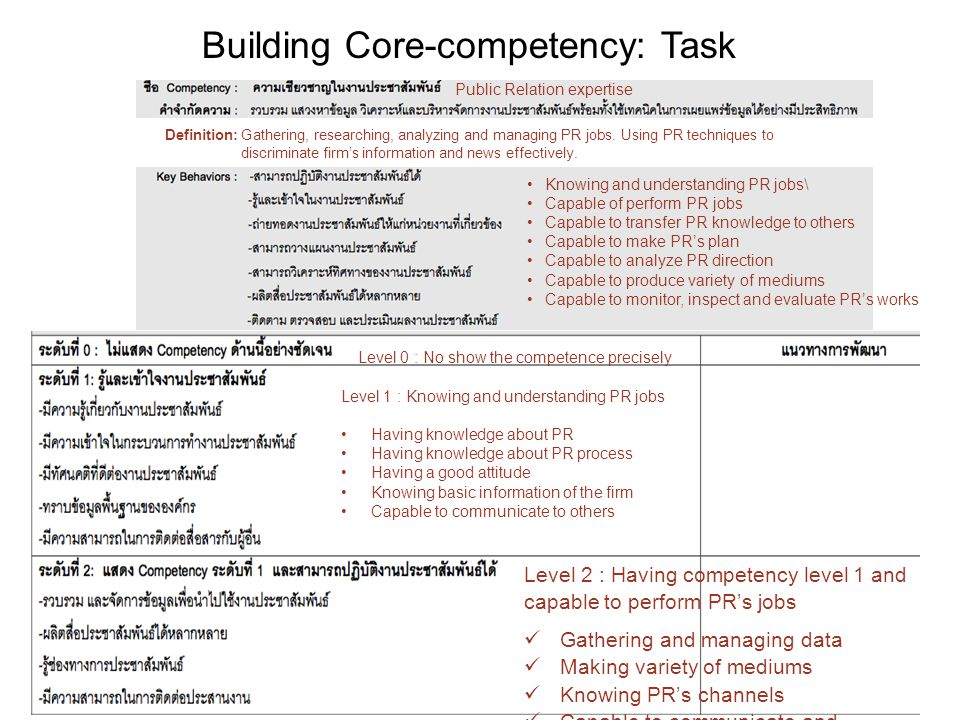 Building Core-competency: Task Definition: Gathering, researching, analyzing and managing PR jobs.