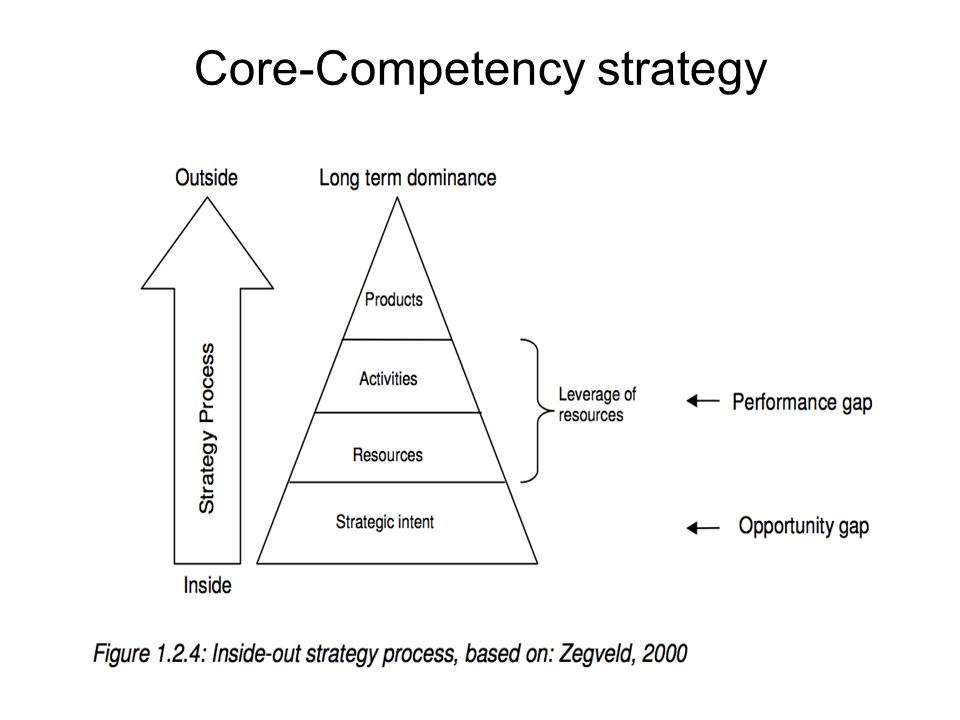 Core-Competency strategy