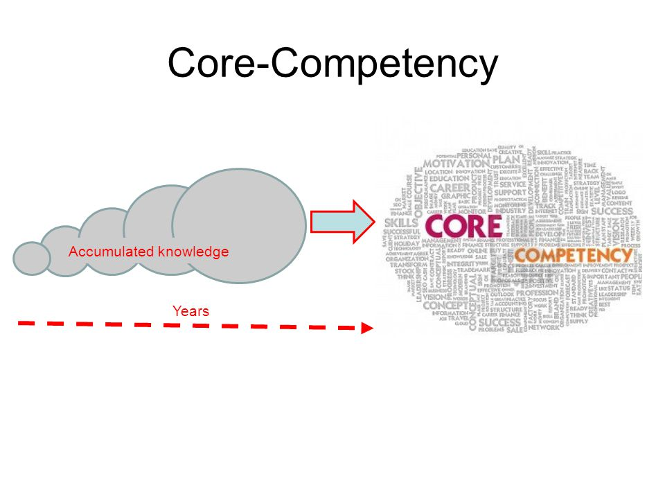 Core-Competency Accumulated knowledge Years