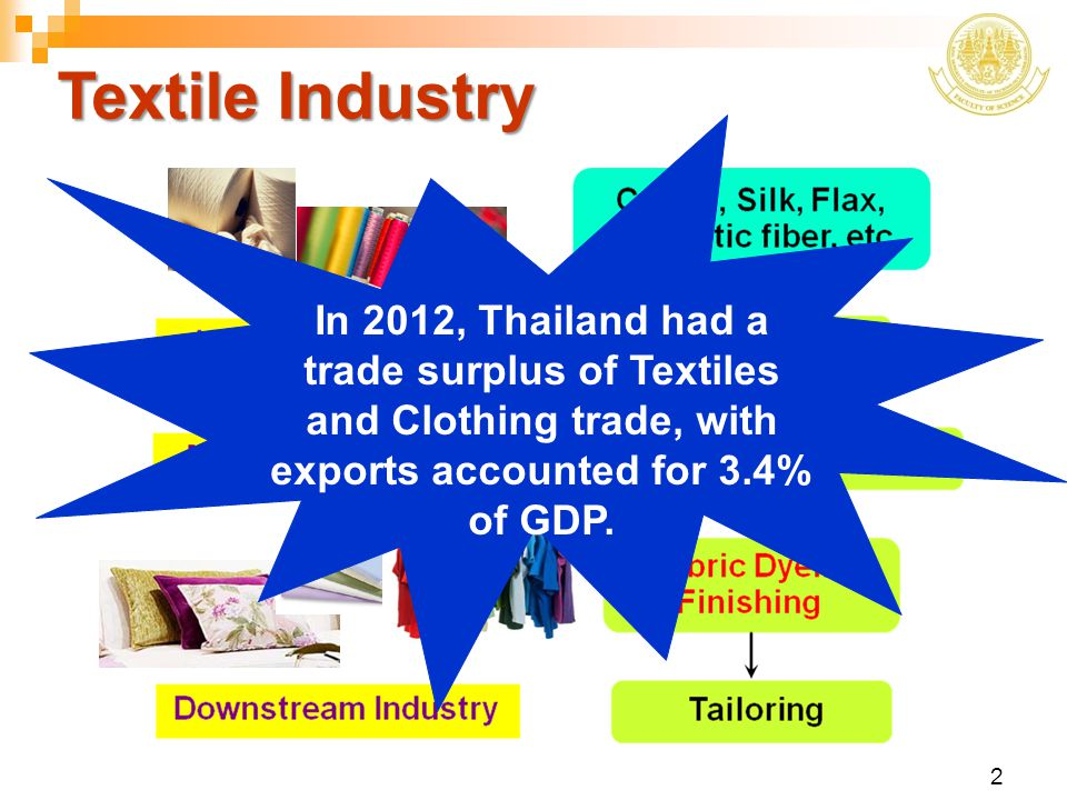 3 Pollution from Textile Industry Textile manufacturing process  high consumption of resources - fuel, chemicals, water  low process efficiency generates a significant amount of waste Environmental issues in textile industry Wastewater Air pollution Energy consumption Solid and liquid waste Hazardous material management