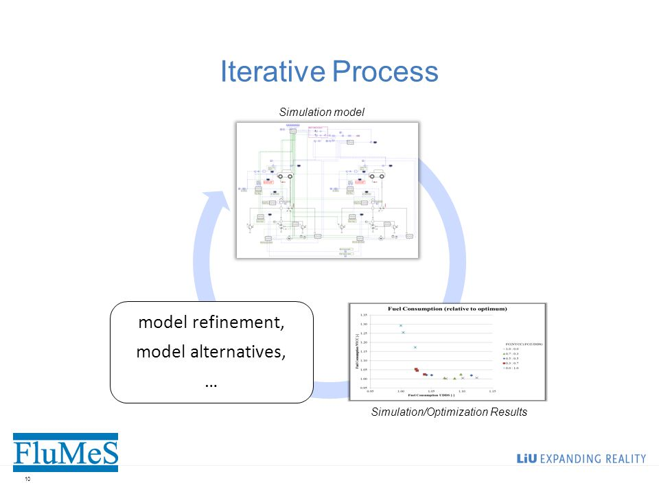 Iterative Process 10 model refinement, model alternatives, … Simulation model Simulation/Optimization Results