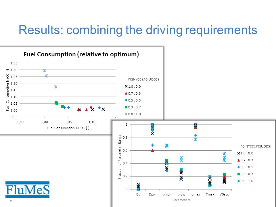 Results: combining the driving requirements 9