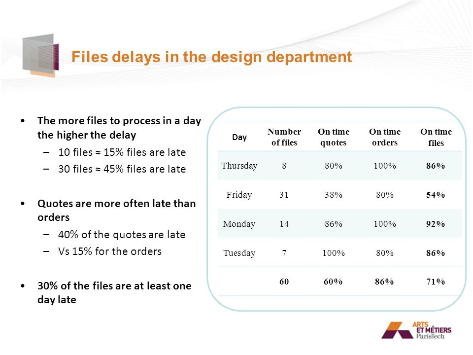 Files delays in the design department The more files to process in a day the higher the delay –10 files ≈ 15% files are late –30 files ≈ 45% files are late Quotes are more often late than orders –40% of the quotes are late –Vs 15% for the orders 30% of the files are at least one day late Day Number of files On time quotes On time orders On time files Thursday880%100%86% Friday3138%80%54% Monday1486%100%92% Tuesday7100%80%86% 6060%86%71%