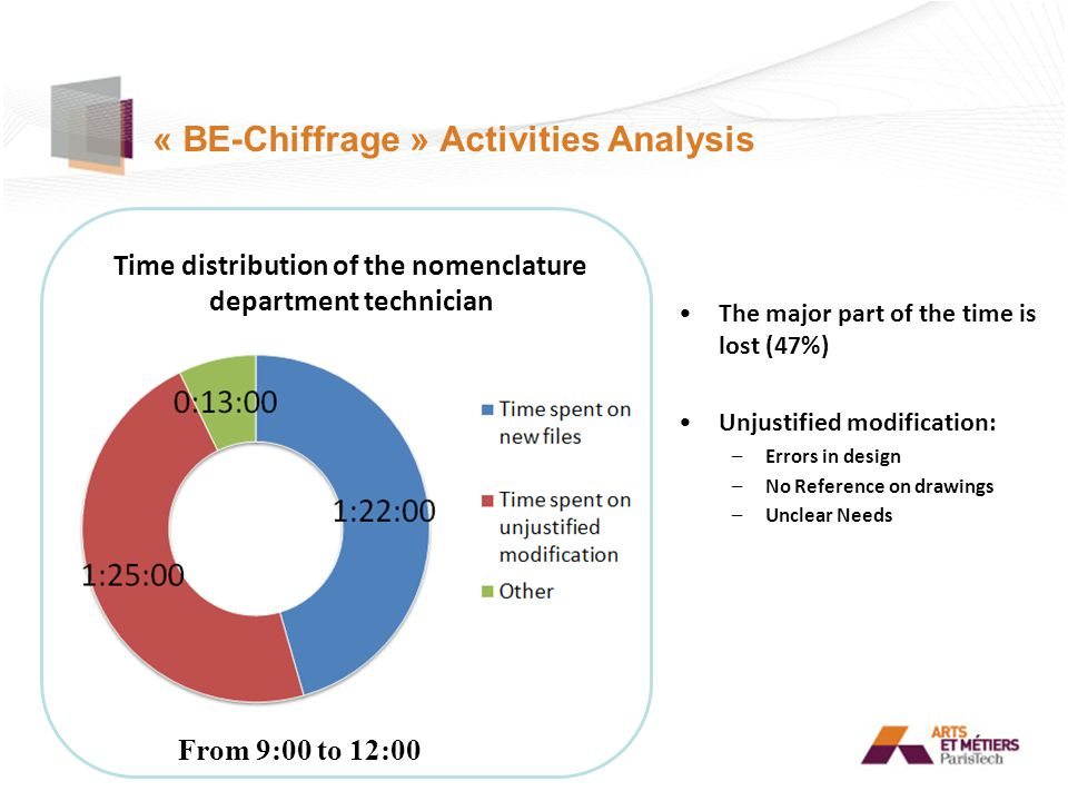 « BE-Chiffrage » Activities Analysis The major part of the time is lost (47%) Unjustified modification: –Errors in design –No Reference on drawings –Unclear Needs From 9:00 to 12:00 Time distribution of the nomenclature department technician