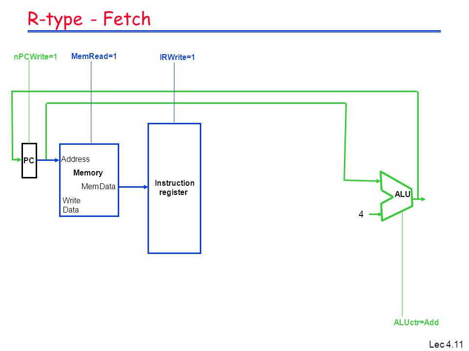 Lec 4.11 R-type - Fetch 4 ALU Instruction register Address MemData Memory MemRead=1 IRWrite=1 ALUctr=Add nPCWrite=1 PC Write Data