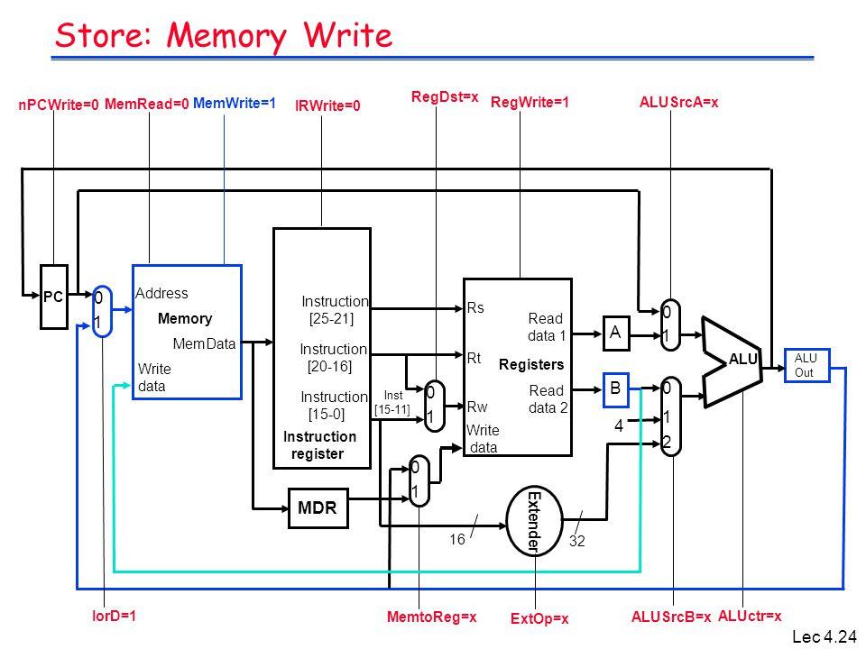 Lec 4.24 Store: Memory Write