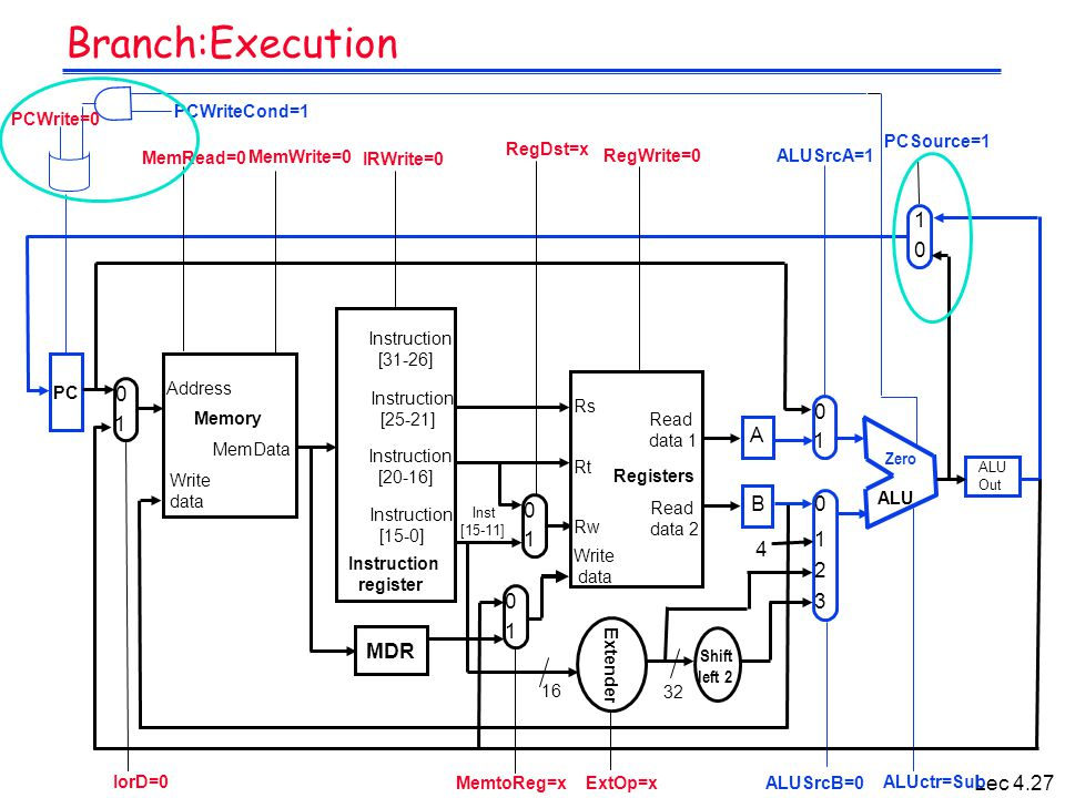 Lec 4.27 Branch:Execution