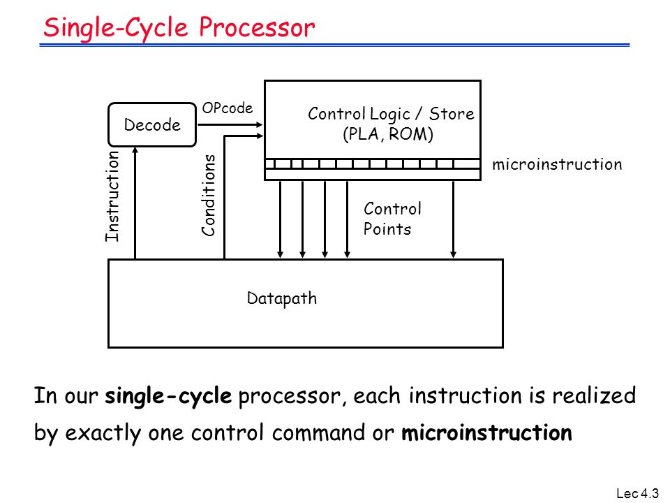 Lec 4.3 Single-Cycle Processor In our single-cycle processor, each instruction is realized by exactly one control command or microinstruction Control Logic / Store (PLA, ROM) OPcode Datapath Instruction Decode Conditions Control Points microinstruction