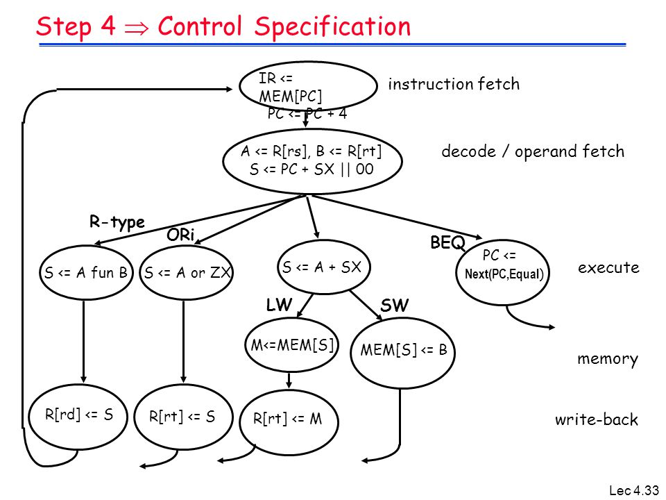 Lec 4.33 Step 4  Control Specification IR <= MEM[PC] PC <= PC + 4 R-type A <= R[rs], B <= R[rt] S <= PC + SX || 00 S <= A fun B R[rd] <= S S <= A or
