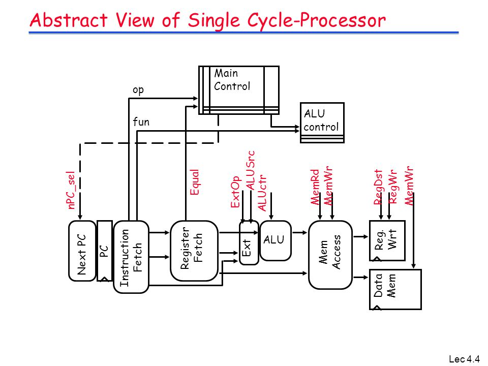 Lec 4.4 Abstract View of Single Cycle-Processor PC Next PC Register Fetch ALU Reg. Wrt Mem Access Data Mem Instruction Fetch ALUctr RegDst ALUSrc ExtO