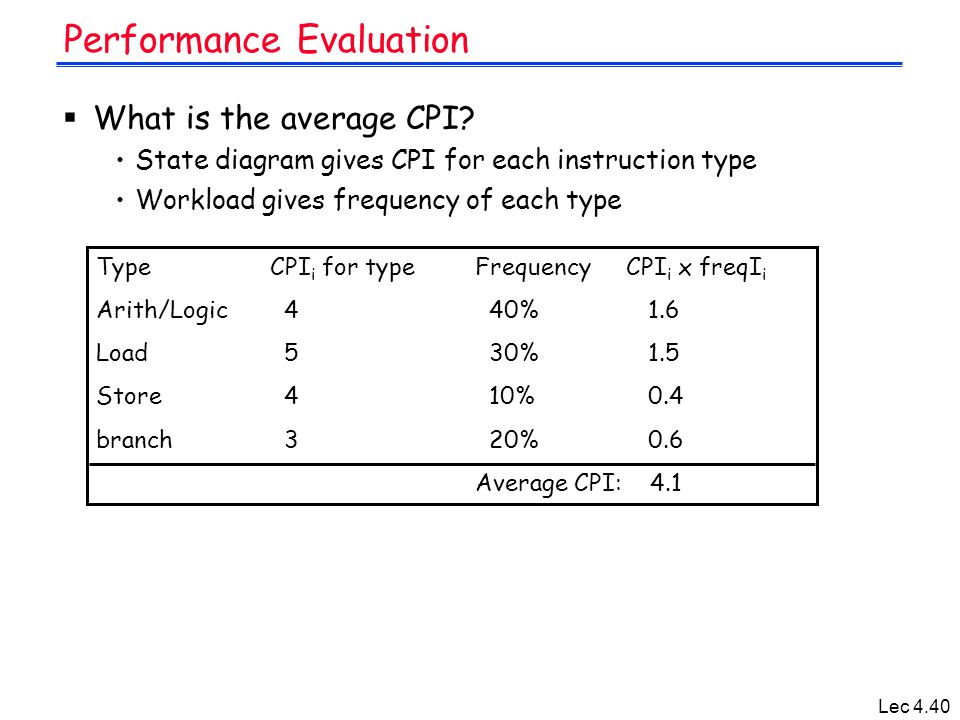 Lec 4.40 Performance Evaluation  What is the average CPI? State diagram gives CPI for each instruction type Workload gives frequency of each type Typ