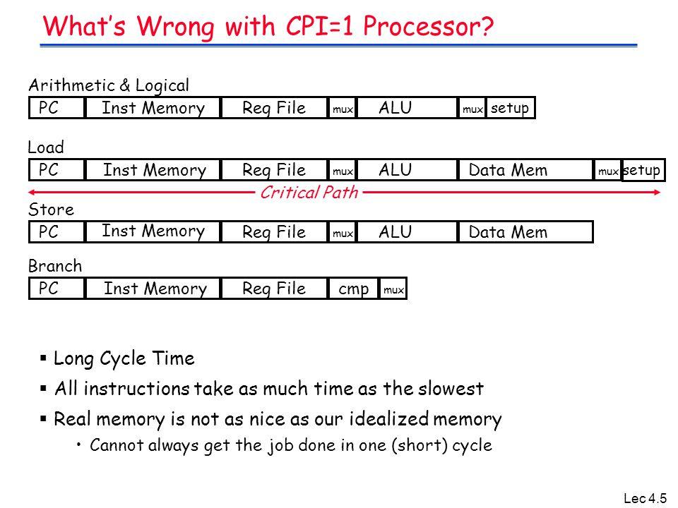 Lec 4.46 Main Memory execution unit control memory CPU ADD SUB AND DATA......