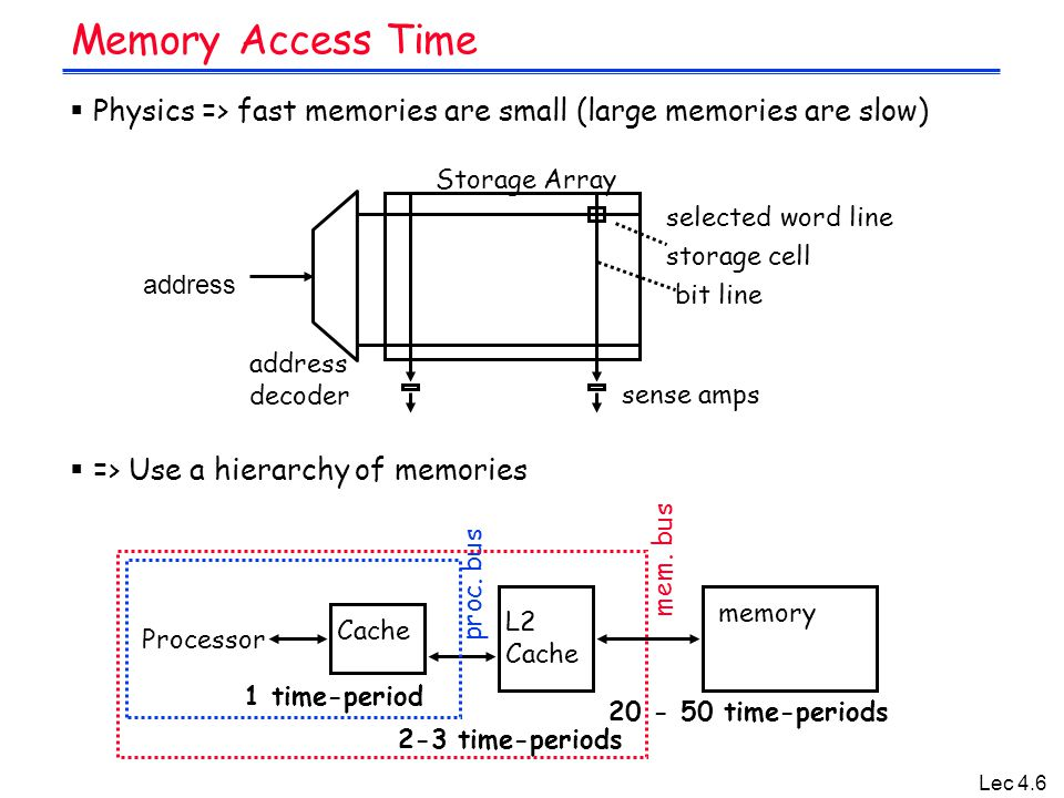 Lec 4.6 Memory Access Time  Physics => fast memories are small (large memories are slow)  => Use a hierarchy of memories Storage Array selected word line address storage cell bit line sense amps address decoder Cache Processor 1 time-period proc.