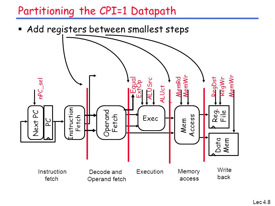 Lec 4.8 Partitioning the CPI=1 Datapath  Add registers between smallest steps PC Next PC Operand Fetch Exec Reg. File Mem Access Data Mem Instruction
