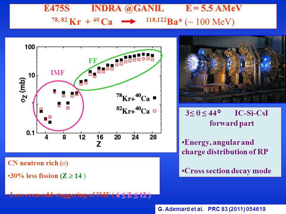 CN neutron rich (o) Z  1430% less fission (Z  14 ) 6 ≤ Z ≤ 12 )Less even-odd staggering of IMF ( 6 ≤ Z ≤ 12 ) FF IMF G.