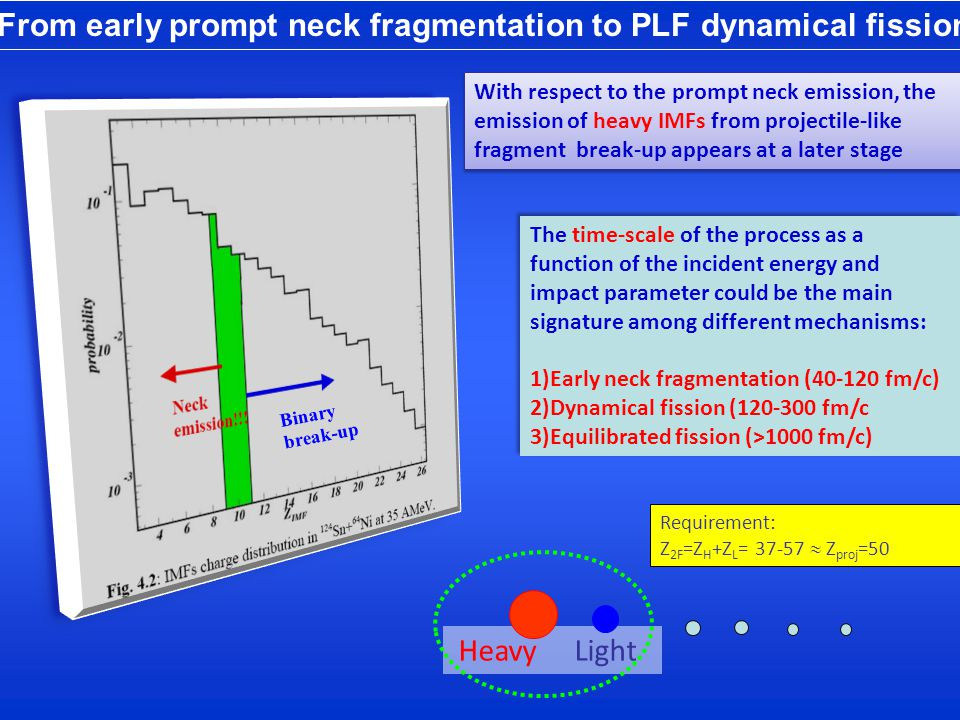 From early prompt neck fragmentation to PLF dynamical fission Binary break-up The time-scale of the process as a function of the incident energy and impact parameter could be the main signature among different mechanisms: 1)Early neck fragmentation (40-120 fm/c) 2)Dynamical fission (120-300 fm/c 3)Equilibrated fission (>1000 fm/c) The time-scale of the process as a function of the incident energy and impact parameter could be the main signature among different mechanisms: 1)Early neck fragmentation (40-120 fm/c) 2)Dynamical fission (120-300 fm/c 3)Equilibrated fission (>1000 fm/c) With respect to the prompt neck emission, the emission of heavy IMFs from projectile-like fragment break-up appears at a later stage Requirement: Z 2F =Z H +Z L = 37-57  Z proj =50 Heavy Light