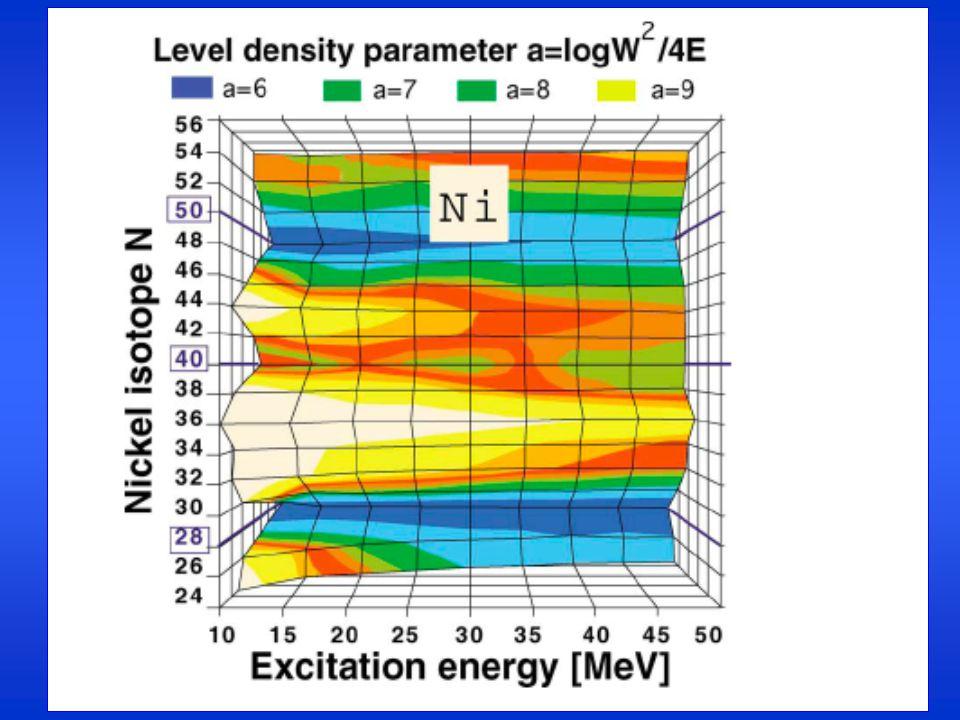 Constraints on LDM 72 Kr + 40 Ca 96 Kr + 48 Ca Liquid Drop Model predictions E S =a s (1-k s I 2 )A 2/3  sym =a s k s Fission barrier - E symmetry P.Moller et al., NPA361,117 (1981) a s surf.