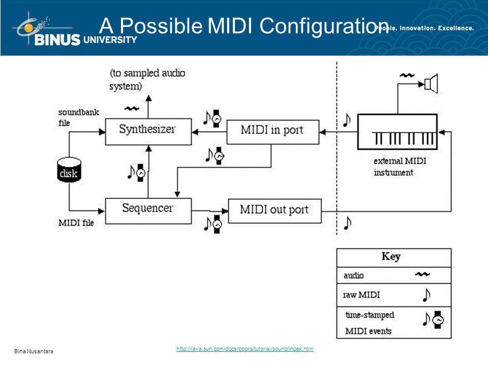 A Possible MIDI Configuration Bina Nusantara http://java.sun.com/docs/books/tutorial/sound/index.html