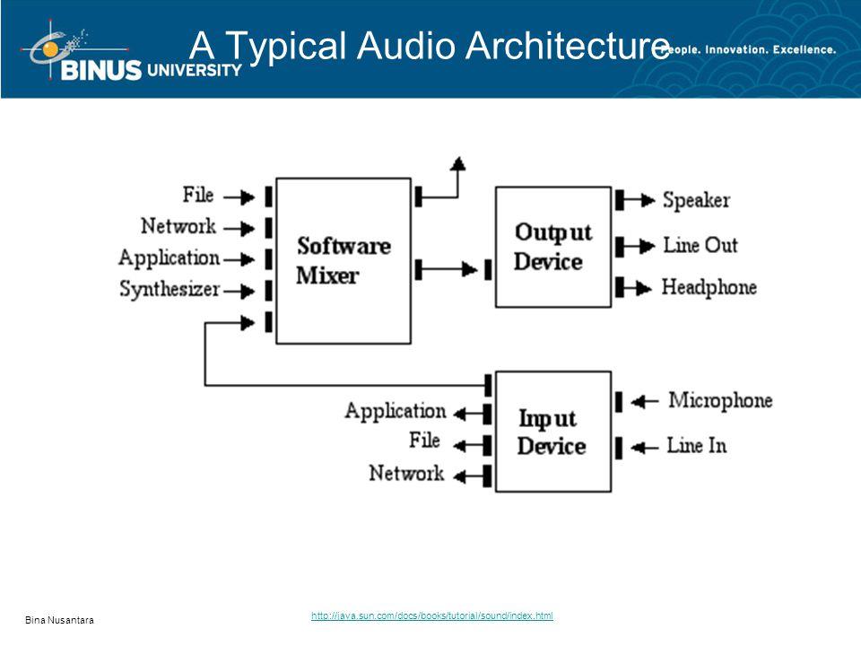 A Typical Audio Architecture Bina Nusantara http://java.sun.com/docs/books/tutorial/sound/index.html