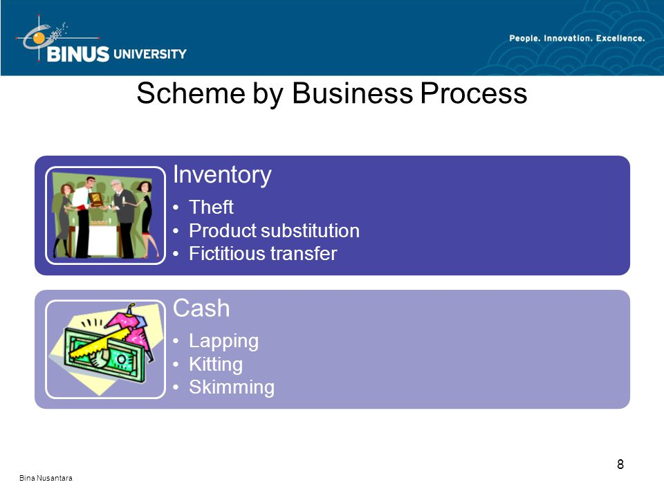 Scheme by Business Process Inventory Theft Product substitution Fictitious transfer Cash Lapping Kitting Skimming Bina Nusantara 8